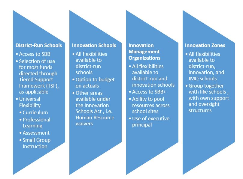 Flow of flexibilities from district-run through iZone schools